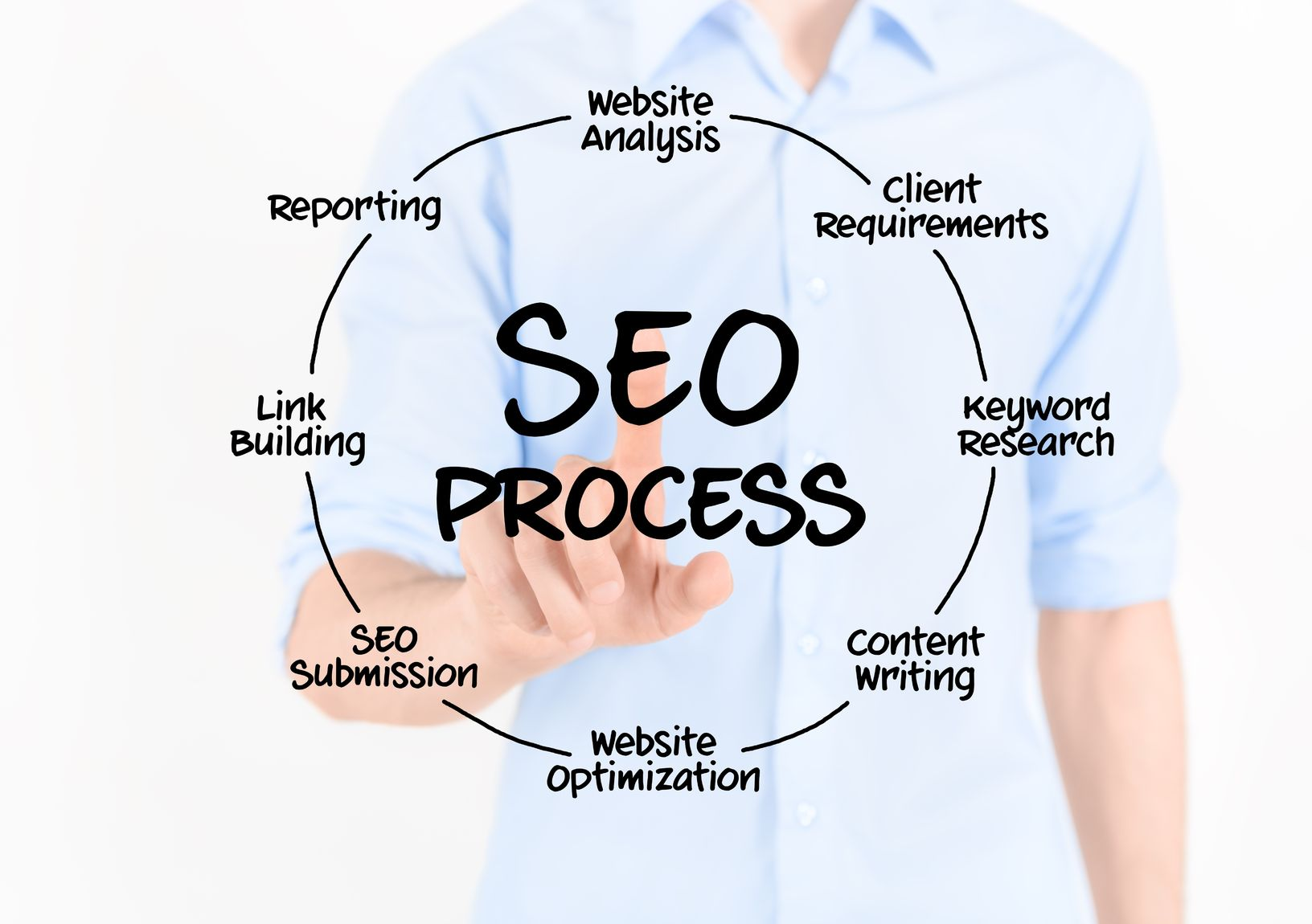 seo agency Johnstownbridge